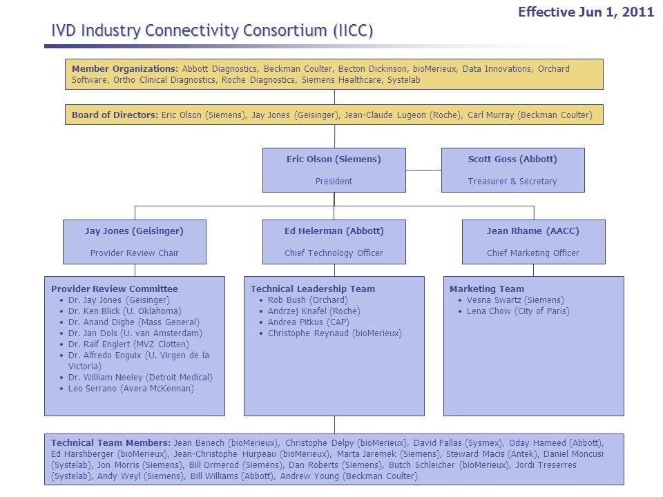IVD Industry Connectivity Consortium (IICC) Board of Directors: Eric Olson (Siemens), Jay Jones (Geisinger), Jean-Claude Lugeon (Roche), Carl Murray (