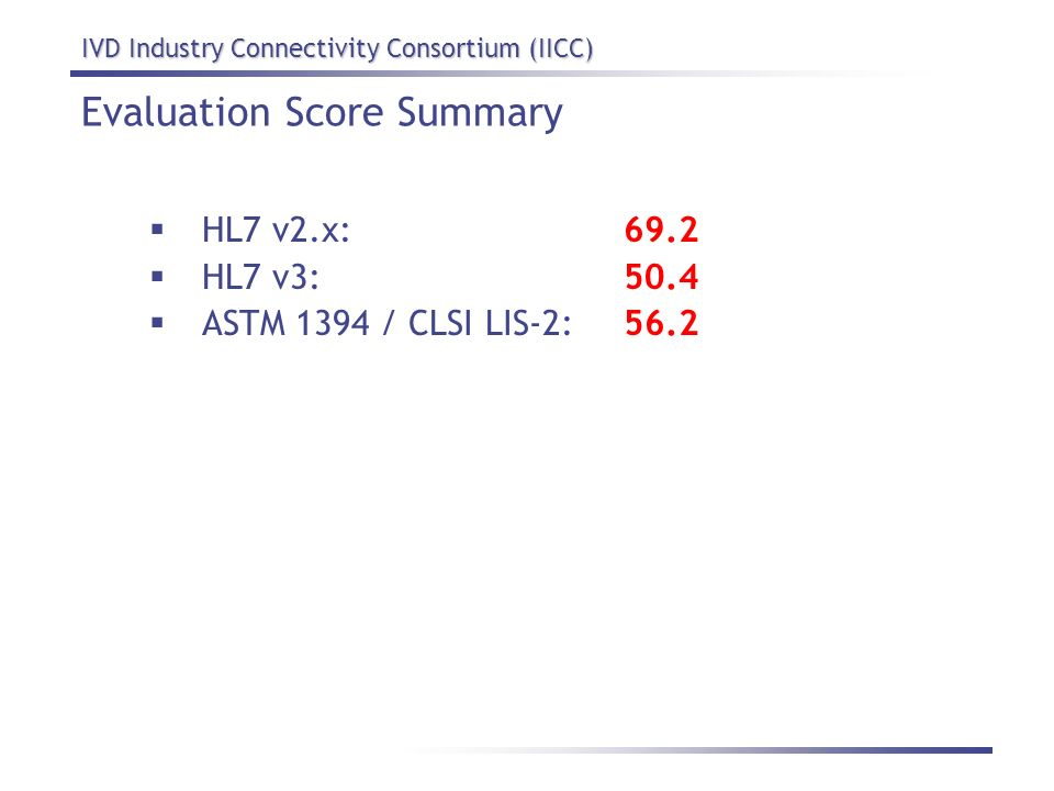 IVD Industry Connectivity Consortium (IICC) Evaluation Score Summary HL7 v2.x:69.2 HL7 v3:50.4 ASTM 1394 / CLSI LIS-2:56.2