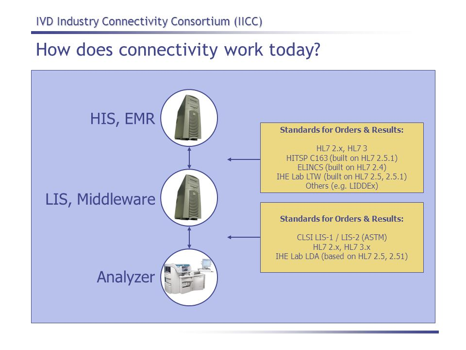 IVD Industry Connectivity Consortium (IICC) How does connectivity work today? LIS, Middleware HIS, EMR Analyzer Standards for Orders & Results: CLSI L