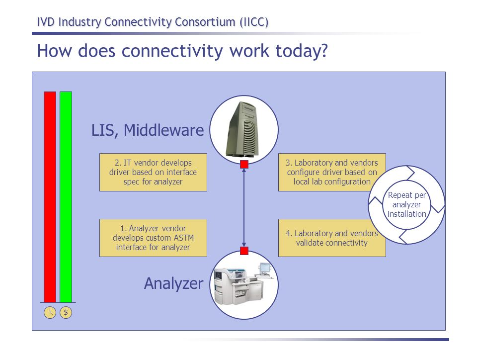 IVD Industry Connectivity Consortium (IICC) How does connectivity work today? LIS, Middleware Analyzer 2. IT vendor develops driver based on interface