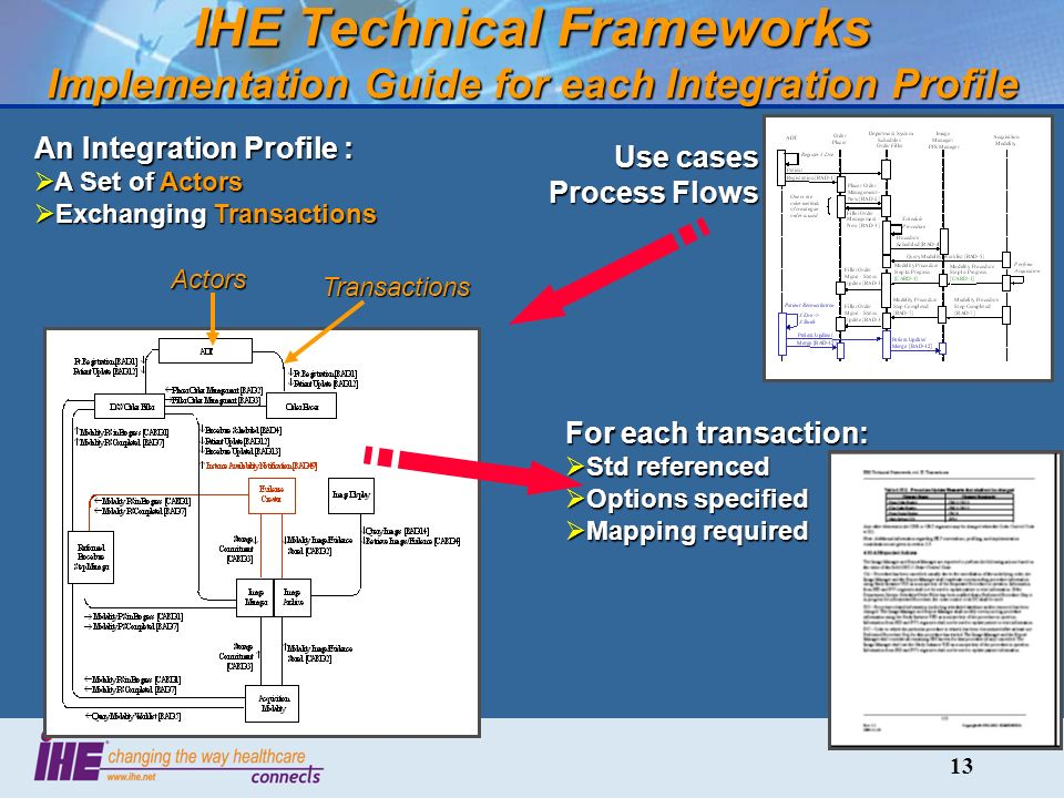 13 IHE Technical Frameworks Implementation Guide for each Integration Profile An Integration Profile : A Set of Actors A Set of Actors Exchanging Transactions Exchanging Transactions Use cases Process Flows For each transaction: Std referenced Std referenced Options specified Options specified Mapping required Mapping required ActorsTransactions