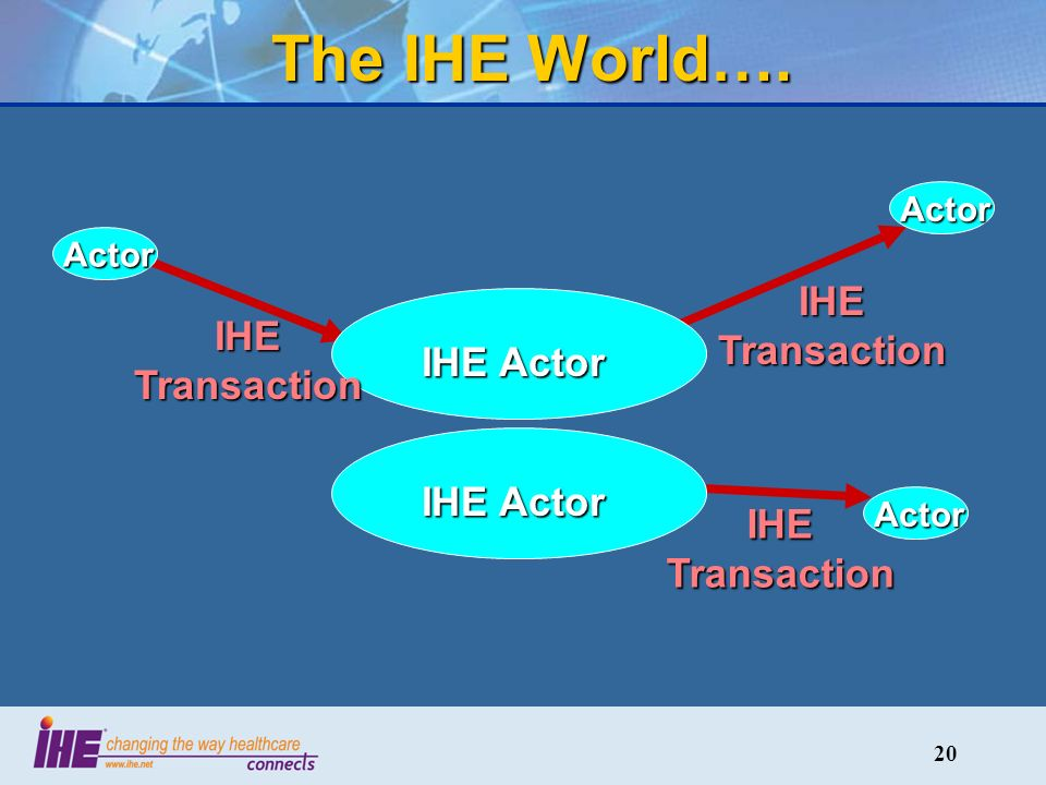 20 The IHE World…. IHE Actor Actor Actor Actor IHE Transaction IHE Actor