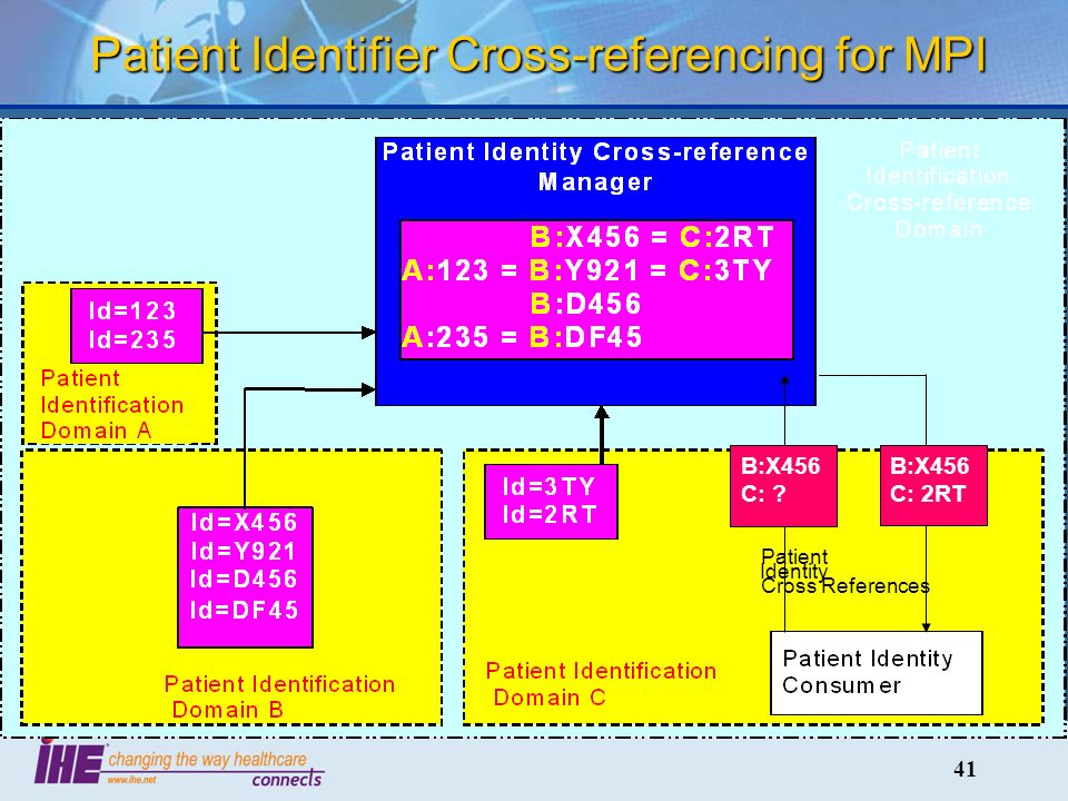 41 Patient Identifier Cross-referencing for MPI B:X456 C: 2RT Identity Patient Cross References B:X456 C: ?