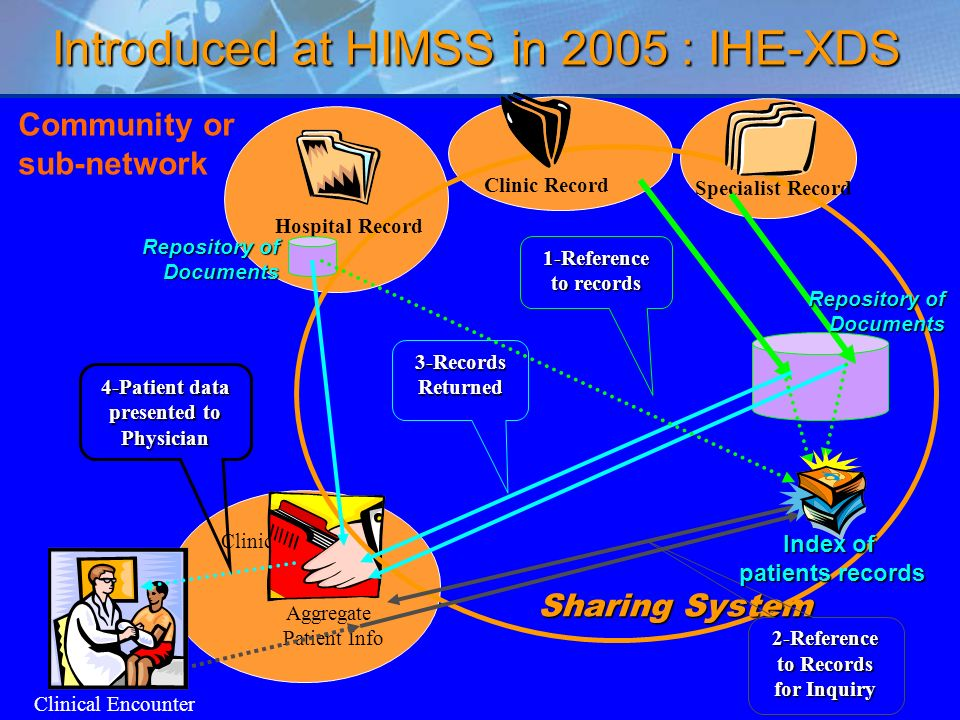 48 Community or sub-network Clinical Encounter Clinical IT System Aggregate Patient Info 4-Patient data presented to Physician Sharing System Clinic Record Specialist Record Hospital Record 2-Reference to Records for Inquiry Introduced at HIMSS in 2005 : IHE-XDS 3-RecordsReturned 1-Reference to records Repository of Documents Index of patients records