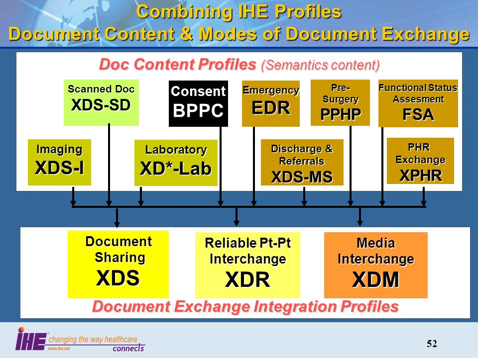 52 Combining IHE Profiles Document Content & Modes of Document Exchange Document Exchange Integration Profiles Document Sharing XDS Sharing XDS Media Interchange XDM Reliable Pt-Pt Interchange XDR Doc Content Profiles (Semantics content) Scanned Doc XDS-SD LaboratoryXD*-Lab PHR Exchange XPHR Discharge & Referrals XDS-MS ImagingXDS-I ConsentBPPCEmergencyEDR Pre- Surgery PPHP Functional Status Assesment FSA