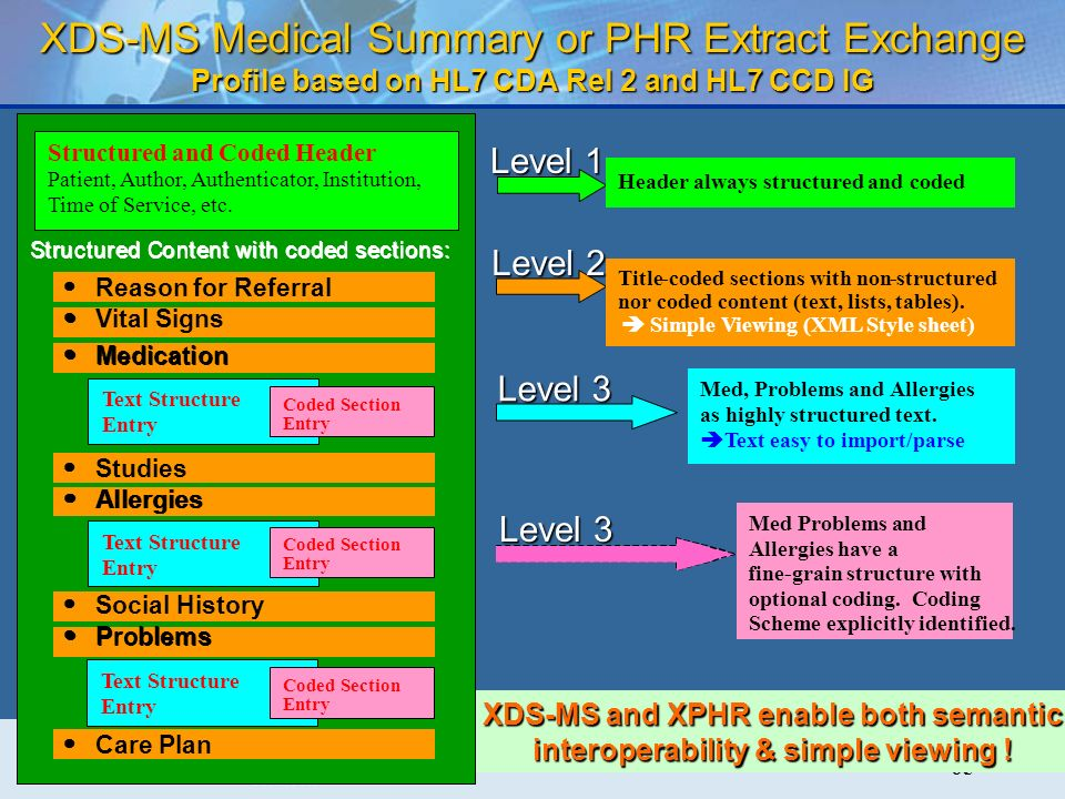 65 XDS-MS and XPHR enable both semantic interoperability & simple viewing .