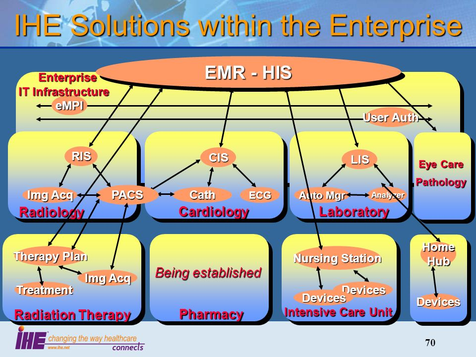 70 IHE Solutions within the Enterprise eMPI User Auth Enterprise IT Infrastructure Enterprise IT Infrastructure Laboratory LIS Auto Mgr Analyzer EMR - HIS Cardiology CIS CathECG Radiology RIS PACS Img Acq Eye Care Pathology Radiation Therapy Therapy Plan Img Acq Treatment Intensive Care Unit Nursing Station Devices Devices Home Hub Devices Pharmacy Being established