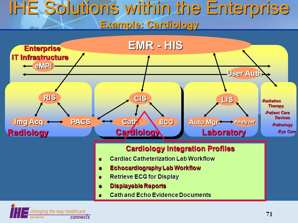 71 IHE Solutions within the Enterprise Example: Cardiology Radiology CardiologyLaboratory Enterprise IT Infrastructure Enterprise IT Infrastructure EMR - HIS RIS PACS Img Acq CIS CathECG LIS Auto Mgr Analyzer -Radiation Therapy -Patient Care Devices -Patient Care Devices -Pathology -Pathology -Eye Care -Eye Care Cardiology Integration Profiles Cardiac Catheterization Lab Workflow Echocardiography Lab Workflow Retrieve ECG for Display Displayable Reports Cath and Echo Evidence Documents eMPI User Auth