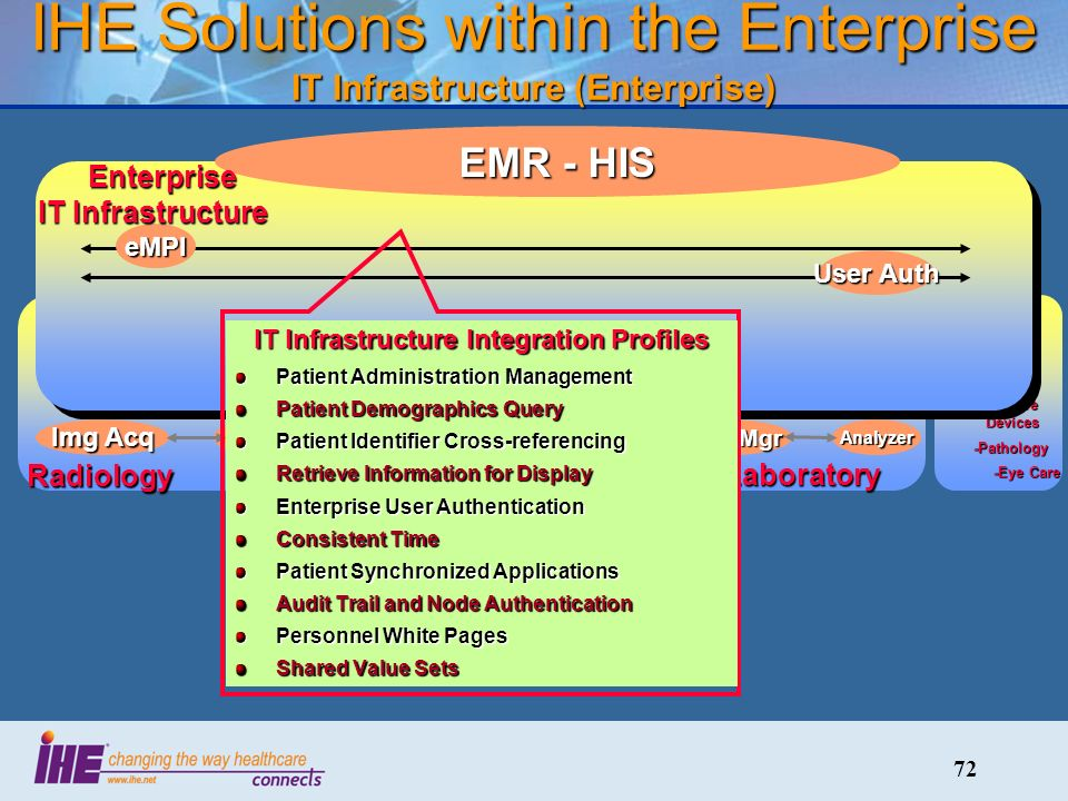 72 IHE Solutions within the Enterprise IT Infrastructure (Enterprise) Radiology CardiologyLaboratory RIS PACS Img Acq CIS CathECG LIS Auto Mgr Analyzer -Radiation Therapy -Patient Care Devices -Patient Care Devices -Pathology -Pathology -Eye Care -Eye CareeMPI User Auth EMR - HIS IT Infrastructure Integration Profiles Patient Administration Management Patient Demographics Query Patient Identifier Cross-referencing Retrieve Information for Display Enterprise User Authentication Consistent Time Patient Synchronized Applications Audit Trail and Node Authentication Personnel White Pages Shared Value Sets Enterprise IT Infrastructure Enterprise IT Infrastructure