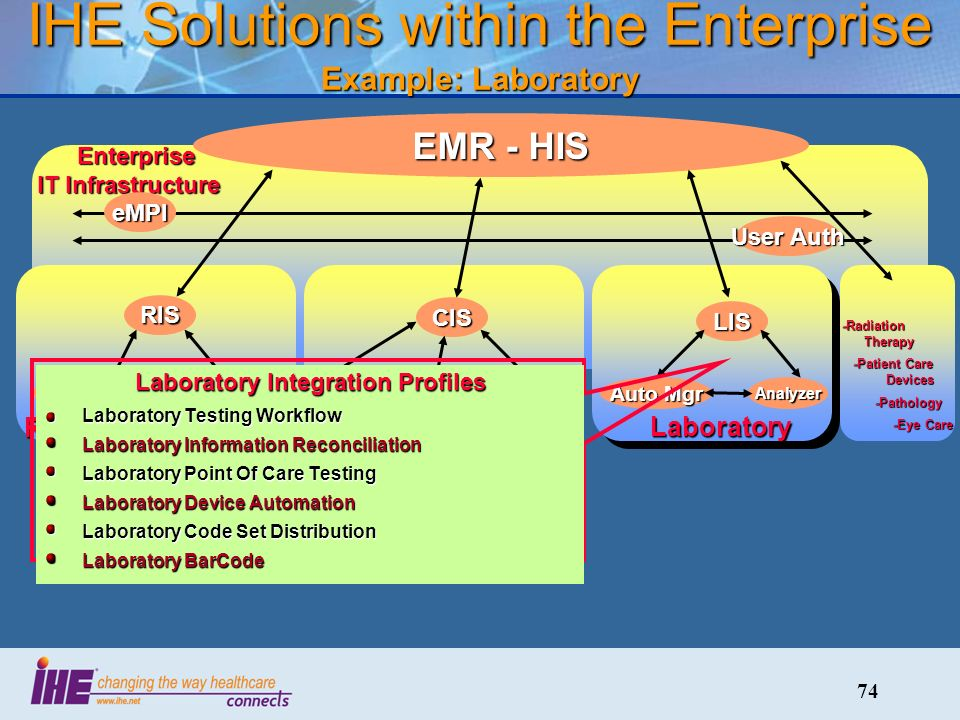 74 IHE Solutions within the Enterprise Example: Laboratory Radiology CardiologyLaboratory Enterprise IT Infrastructure Enterprise IT Infrastructure EMR - HIS RIS PACS Img Acq CIS CathECG LIS Auto Mgr Analyzer -Radiation Therapy -Patient Care Devices -Patient Care Devices -Pathology -Pathology -Eye Care -Eye Care Laboratory Integration Profiles Laboratory Testing Workflow Laboratory Information Reconciliation Laboratory Point Of Care Testing Laboratory Device Automation Laboratory Code Set Distribution Laboratory BarCode eMPI User Auth