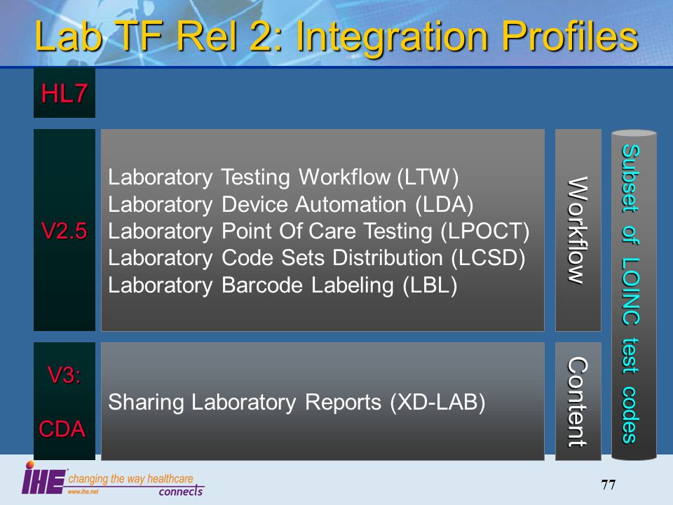 77 Lab TF Rel 2: Integration Profiles Workflow Content Laboratory Testing Workflow (LTW) Laboratory Device Automation (LDA) Laboratory Point Of Care Testing (LPOCT) Laboratory Code Sets Distribution (LCSD) Laboratory Barcode Labeling (LBL) Sharing Laboratory Reports (XD-LAB) V3:CDA V2.5 HL7 Subset of LOINC test codes