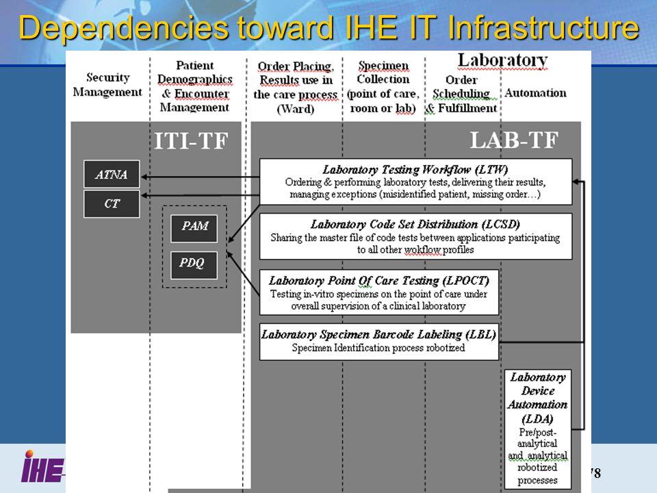 78 Dependencies toward IHE IT Infrastructure
