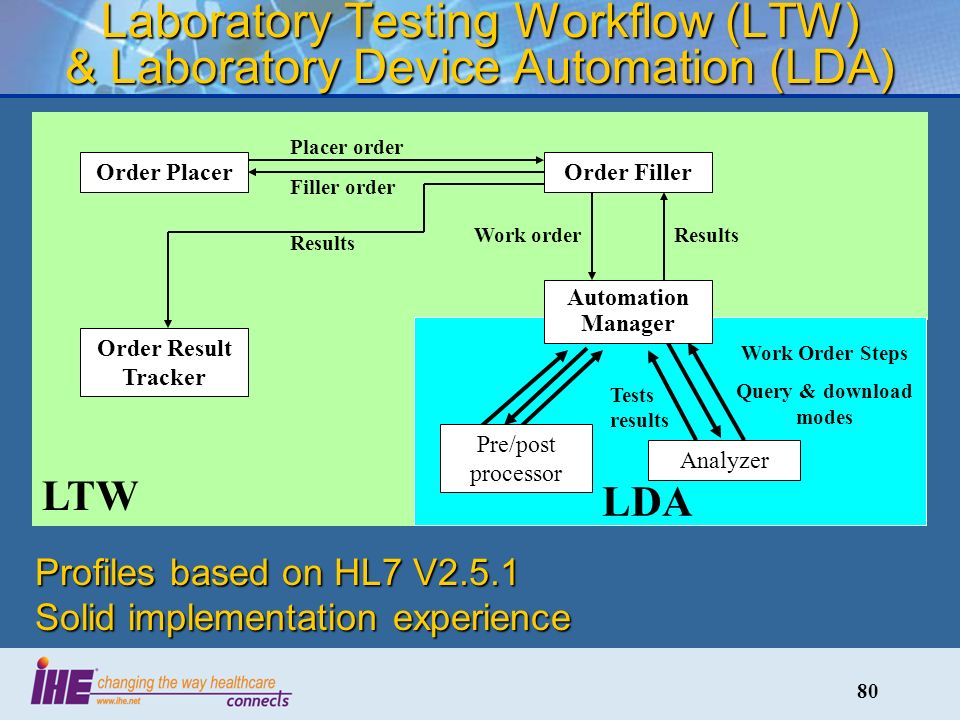 80 Laboratory Testing Workflow (LTW) & Laboratory Device Automation (LDA) Order FillerOrder Placer Order Result Tracker Placer order Filler order Results Work order LTW LDA Work Order Steps Query & download modes Analyzer Pre/post processor Automation Manager Tests results Profiles based on HL7 V2.5.1 Solid implementation experience