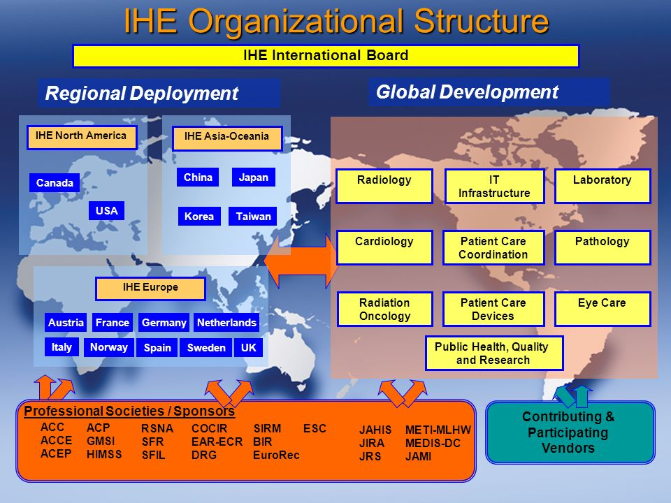 8787 IHE Organizational Structure Contributing & Participating Vendors Regional Deployment IHE Europe IHE North America France USA Canada IHE Asia-Oceania Japan KoreaTaiwan Netherlands Spain Sweden UK Italy Germany Norway China Austria ACC ACCE ACEP JAHIS JIRA JRS METI-MLHW MEDIS-DC JAMI RSNA SFR SFIL SIRM BIR EuroRec COCIR EAR-ECR DRG ESC Professional Societies / Sponsors ACP GMSI HIMSS Global Development Radiology Cardiology IT Infrastructure Patient Care Coordination Patient Care Devices Laboratory Pathology Eye CareRadiation Oncology Public Health, Quality and Research IHE International Board