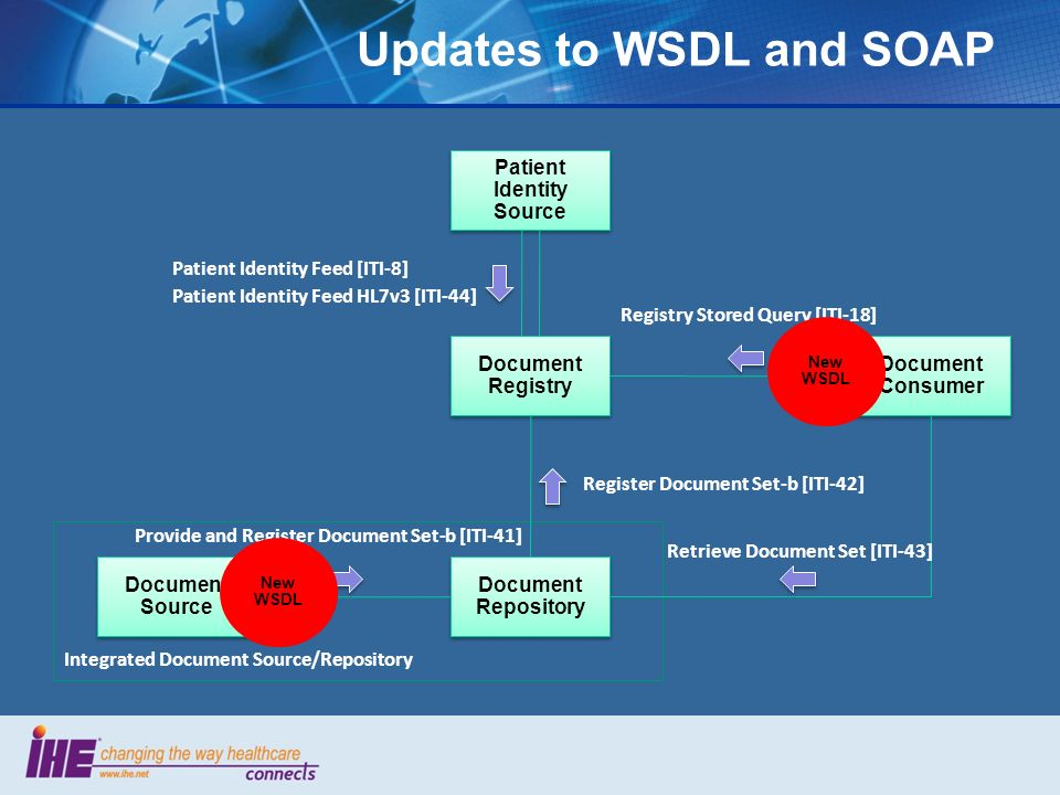 Updates to WSDL and SOAP Patient Identity Source Document Registry Document Consumer Document Repository Document Source Patient Identity Feed [ITI-8] Patient Identity Feed HL7v3 [ITI-44] Registry Stored Query [ITI-18] Register Document Set-b [ITI-42] Retrieve Document Set [ITI-43] Provide and Register Document Set-b [ITI-41] Integrated Document Source/Repository New WSDL