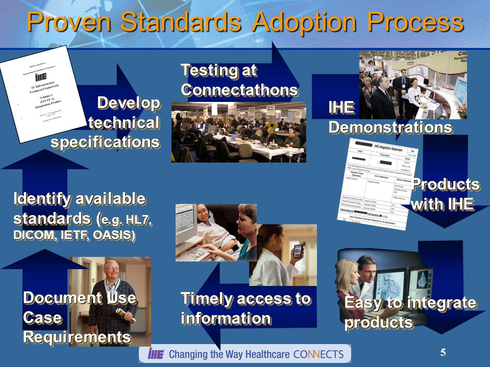 5 Proven Standards Adoption Process Document Use Case Requirements Identify available standards ( e.g. HL7, DICOM, IETF, OASIS) Develop technical spec