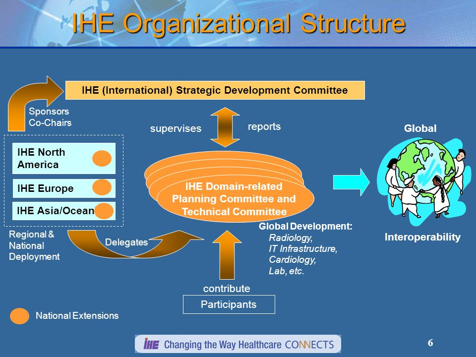 6 IHE Organizational Structure Participants contribute Global Development: Radiology, IT Infrastructure, Cardiology, Lab, etc.