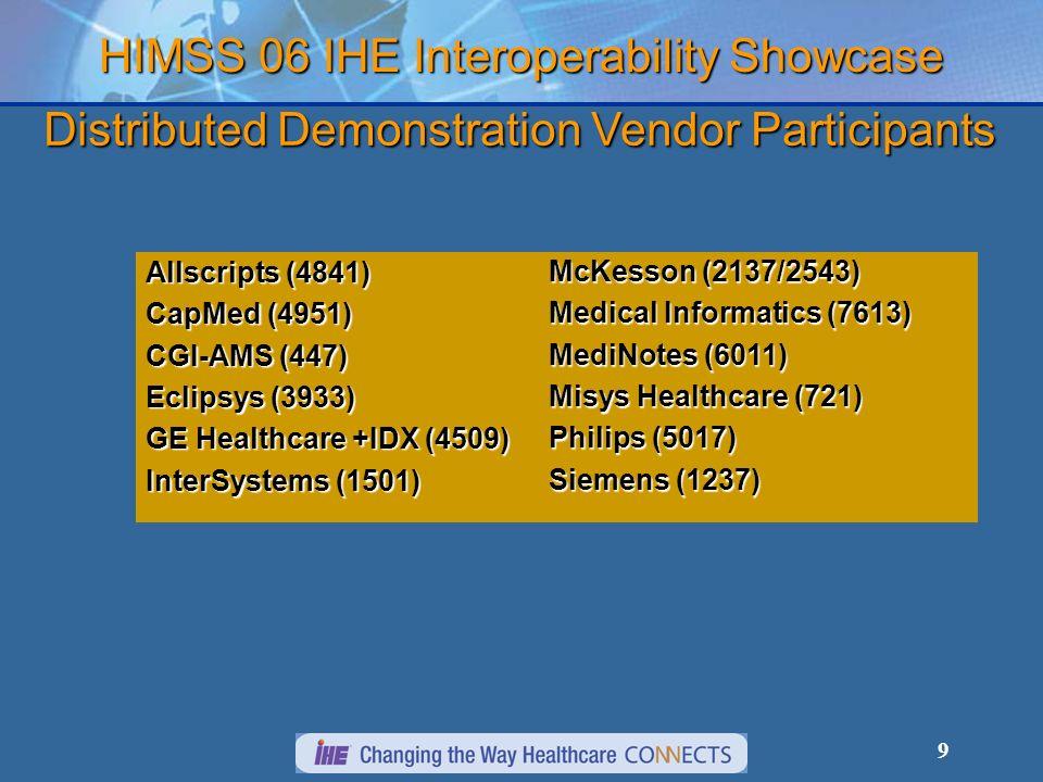 9 HIMSS 06 IHE Interoperability Showcase Allscripts (4841) CapMed (4951) CGI-AMS (447) Eclipsys (3933) GE Healthcare +IDX (4509) InterSystems (1501) McKesson (2137/2543) Medical Informatics (7613) MediNotes (6011) Misys Healthcare (721) Philips (5017) Siemens (1237) Distributed Demonstration Vendor Participants