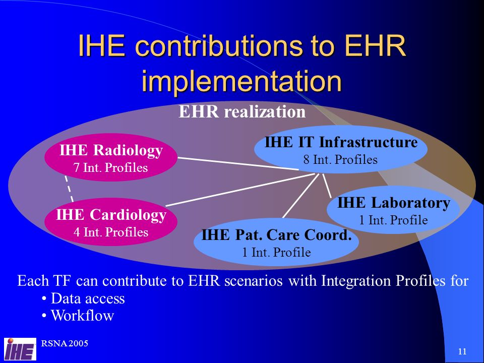 RSNA IHE contributions to EHR implementation IHE Laboratory 1 Int.