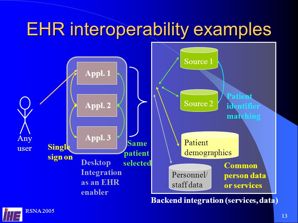 RSNA Desktop Integration as an EHR enabler Backend integration (services, data) EHR interoperability examples Appl.
