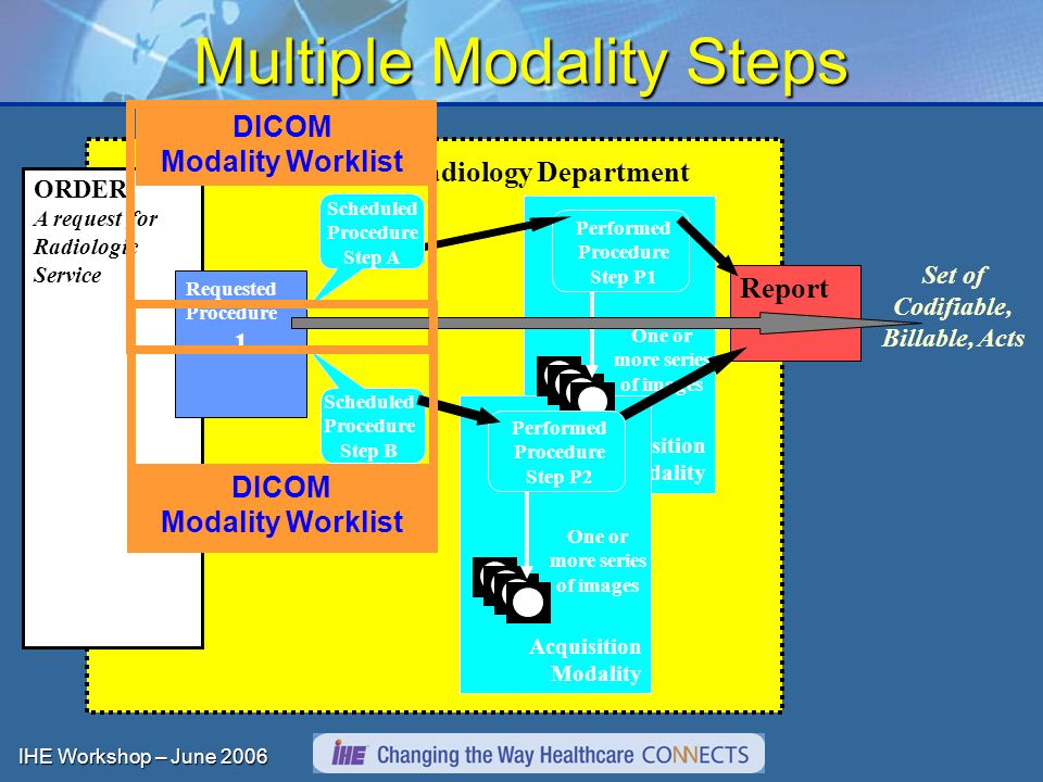 IHE Workshop – June 2006 Acquisition Modality Multiple Modality Steps ORDER A request for Radiologic Service Radiology Department Set of Codifiable, Billable, Acts One or more series of images Performed Procedure Step P1 Scheduled Procedure Step B Requested Procedure 1 Scheduled Procedure Step A Report One or more series of images Performed Procedure Step P2 DICOM Modality Worklist