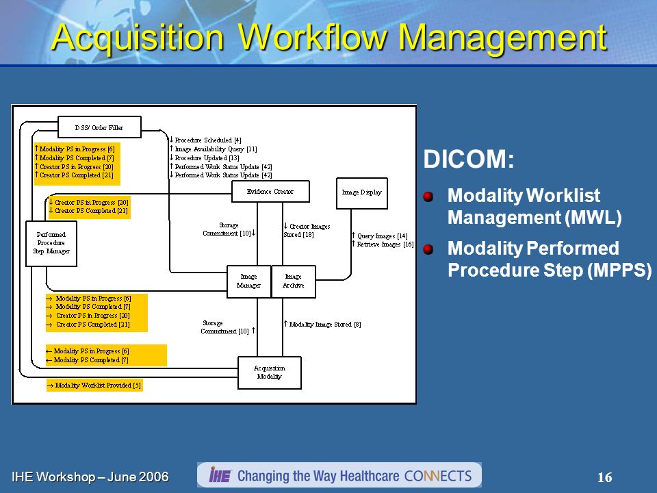 IHE Workshop – June 2006 16 Acquisition Workflow Management DICOM: Modality Worklist Management (MWL) Modality Performed Procedure Step (MPPS)