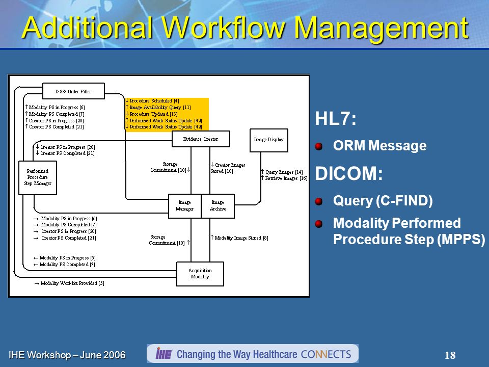 IHE Workshop – June 2006 18 Additional Workflow Management HL7: ORM Message DICOM: Query (C-FIND) Modality Performed Procedure Step (MPPS)