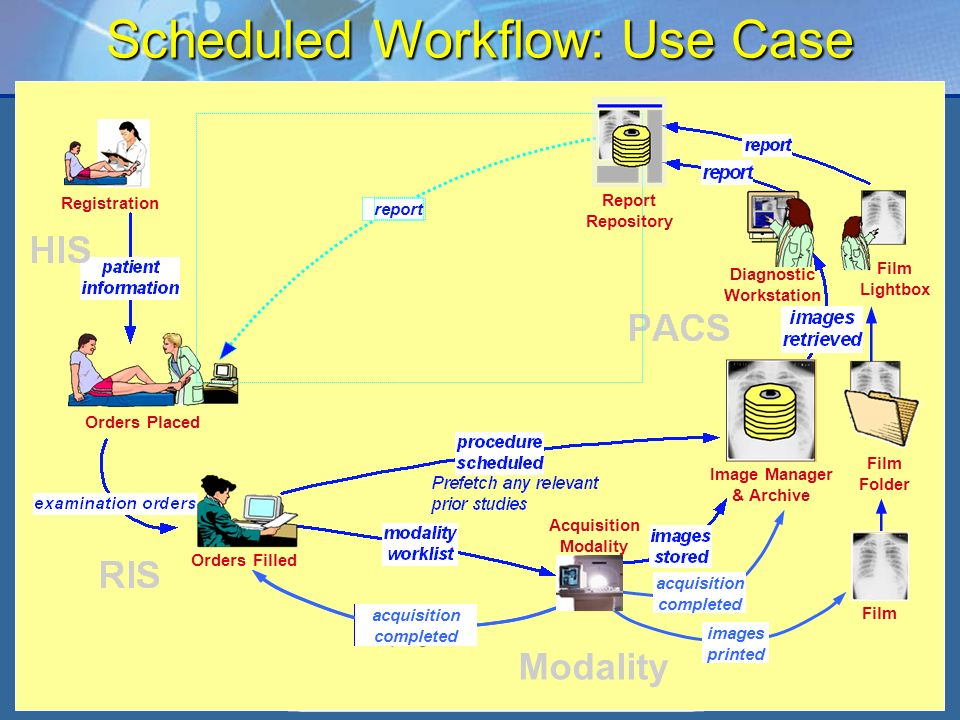 IHE Workshop – June 2006 4 Scheduled Workflow: Use Case Registration Orders Placed Orders Filled Film Folder Image Manager & Archive Film Lightbox rep