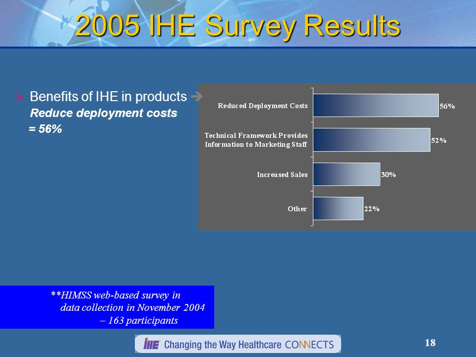 18 **HIMSS web-based survey in data collection in November 2004 – 163 participants 2005 IHE Survey Results Benefits of IHE in products Reduce deployment costs = 56%