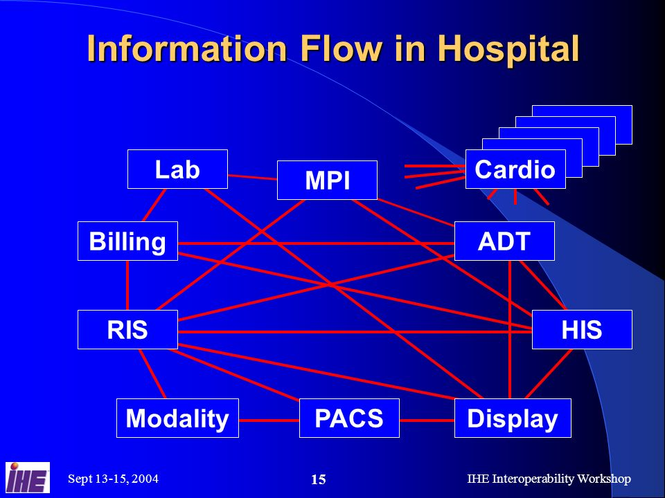Sept 13-15, 2004IHE Interoperability Workshop 15 Information Flow in Hospital MPI ADT RIS PACSModalityDisplay HIS Billing Lab Cardio