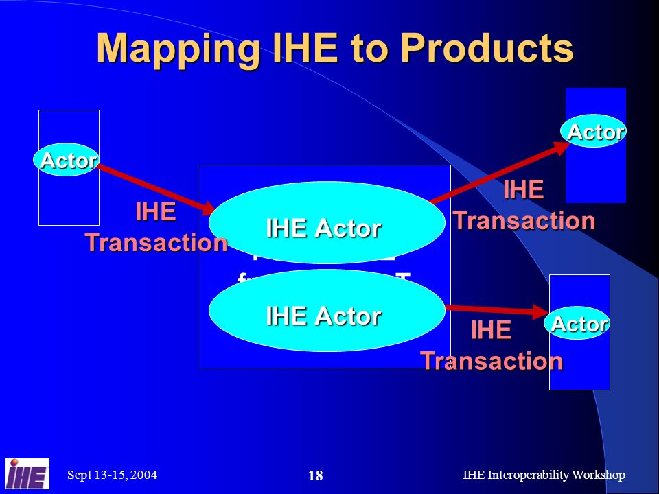 Sept 13-15, 2004IHE Interoperability Workshop 18 Mapping IHE to Products Poduct XYZ from Vendor T IHE Actor Actor Actor Actor IHE Transaction IHE Actor