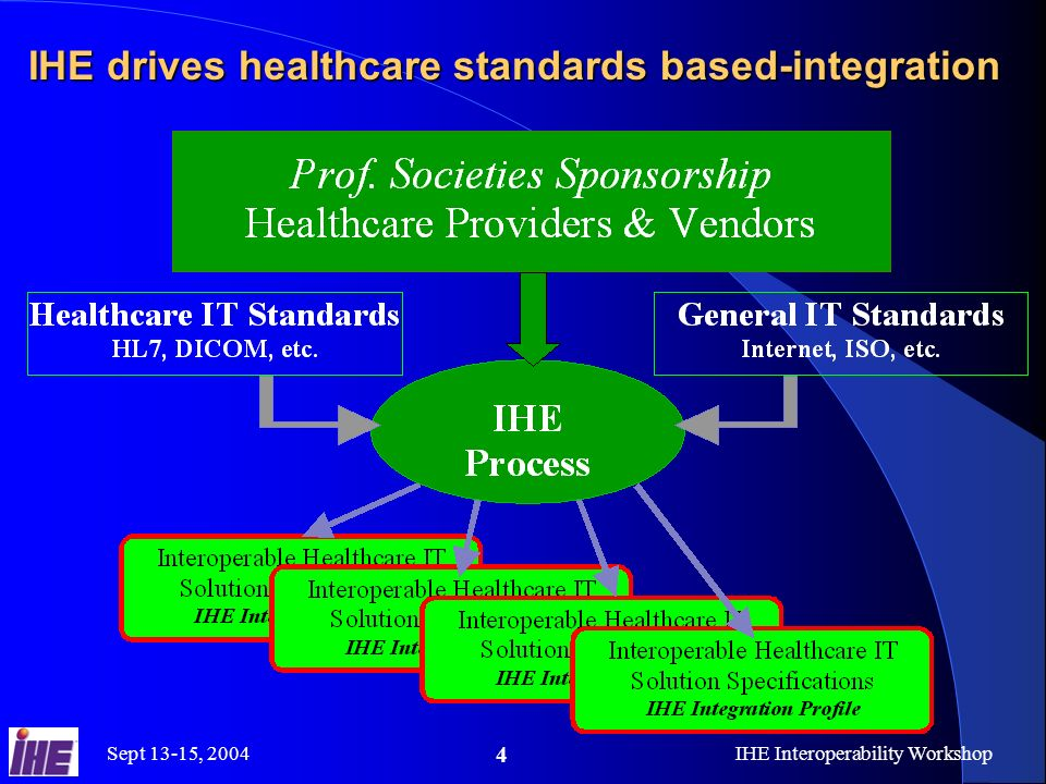 Sept 13-15, 2004IHE Interoperability Workshop 4 IHE drives healthcare standards based-integration