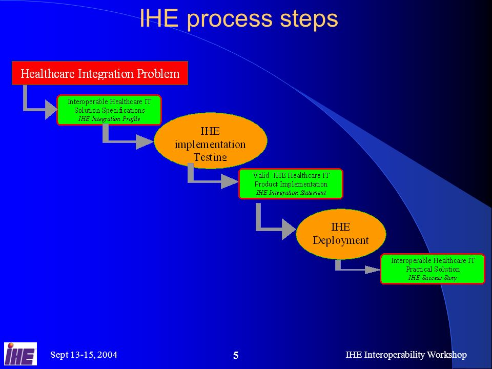 Sept 13-15, 2004IHE Interoperability Workshop 6 A Proven Standards Adoption Process Easy to Integrate Products IHE Connectathon Product With IHE IHE Demonstration User Site RFP Standards IHE Integration Profiles B IHE Integration Profile A IHE Technical Framework Product IHE Integration Statement IHE Connectathon Results IHE Integration Profiles at the heart of IHE : Detailed selection of standards and options each solving a specific integration problem A growing set of effective provider/vendor agreed solutions Vendors can implement with ROI Providers can deploy with stability