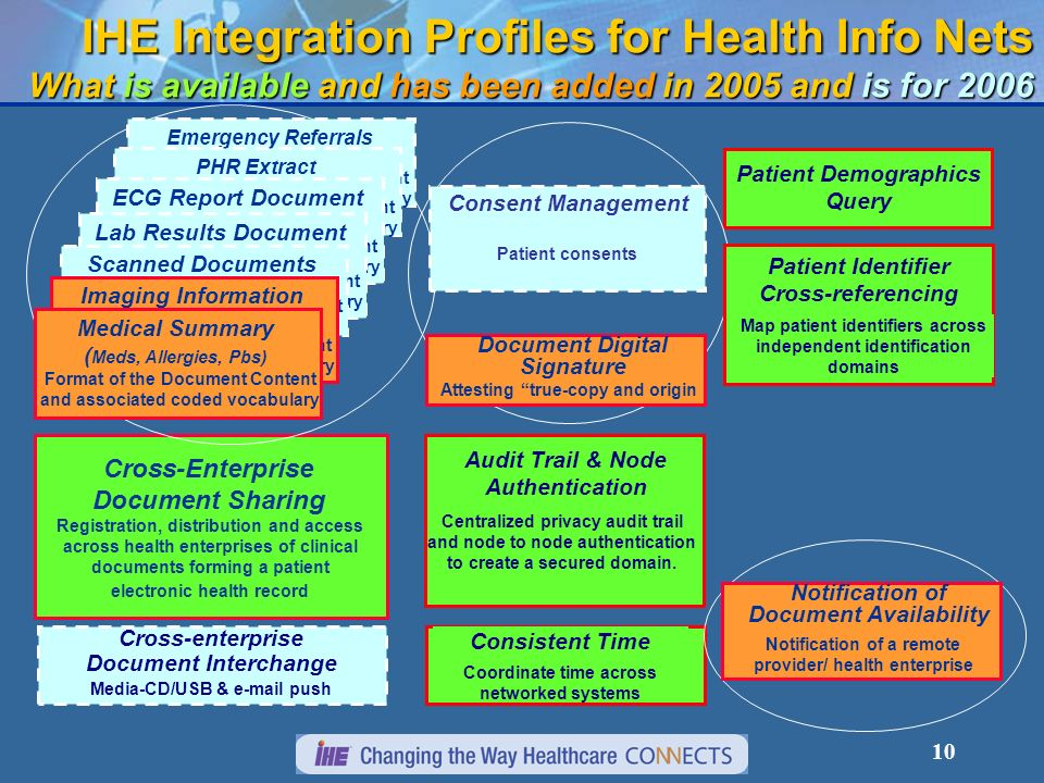 10 IHE Integration Profiles for Health Info Nets What is available and has been added in 2005 and is for 2006 Consistent Time Coordinate time across networked systems Audit Trail & Node Authentication Centralized privacy audit trail and node to node authentication to create a secured domain.