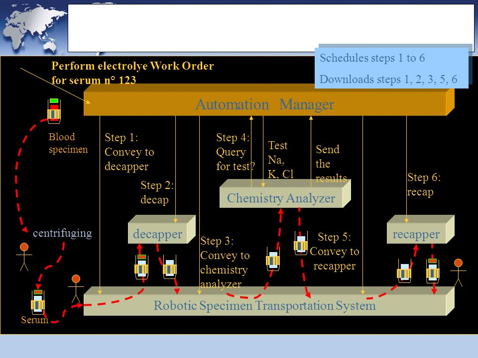Example of workflow Automation Manager Robotic Specimen Transportation System decapper Step 2: decap Chemistry Analyzer Step 3: Convey to chemistry analyzer centrifuging Test Na, K, Cl Perform electrolye Work Order for serum n° 123 Step 4: Query for test.