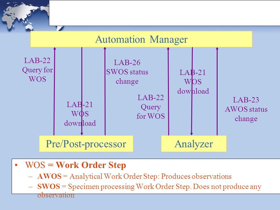 LAB-22 Query for WOS LAB-26 SWOS status change LAB-21 WOS download LAB-22 Query for WOS LAB-23 AWOS status change LAB-21 WOS download Pre/Post-processorAnalyzer Automation Manager LDA: Actors & Transactions WOS = Work Order Step –AWOS = Analytical Work Order Step: Produces observations –SWOS = Specimen processing Work Order Step.