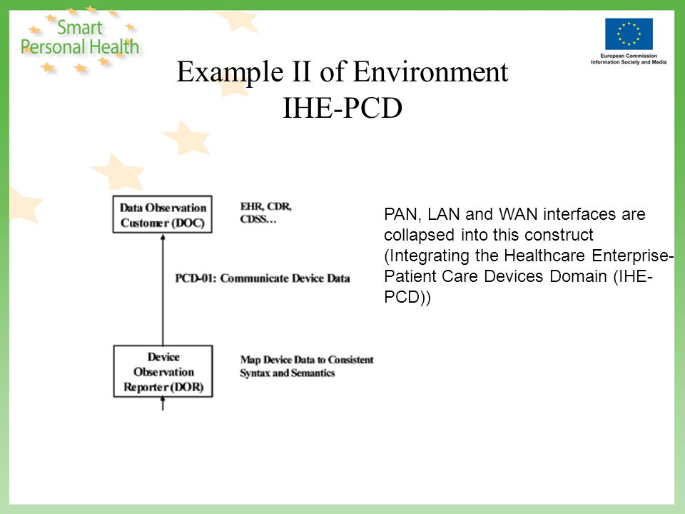 Example II of Environment IHE-PCD PAN, LAN and WAN interfaces are collapsed into this construct (Integrating the Healthcare Enterprise- Patient Care Devices Domain (IHE- PCD))