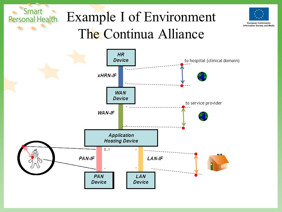 WAN-IF Example I of Environment The Continua Alliance Application Hosting Device PAN Device PAN-IF LAN Device LAN-IF xHRN-IF WAN Device HR Device * 0..1 * * * * * * to service provider to hospital (clinical domain) PAN Device Application Hosting Device PAN Device