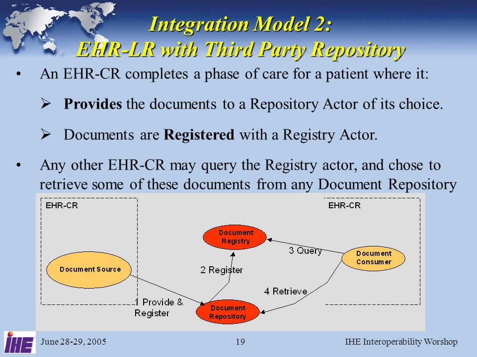 June 28-29, 2005IHE Interoperability Worshop18 Integration Model 1: EHR-CR with Repository at Source An EHR-CR completes a phase of care for a patient where it: Has these documents available as Repository Actor.