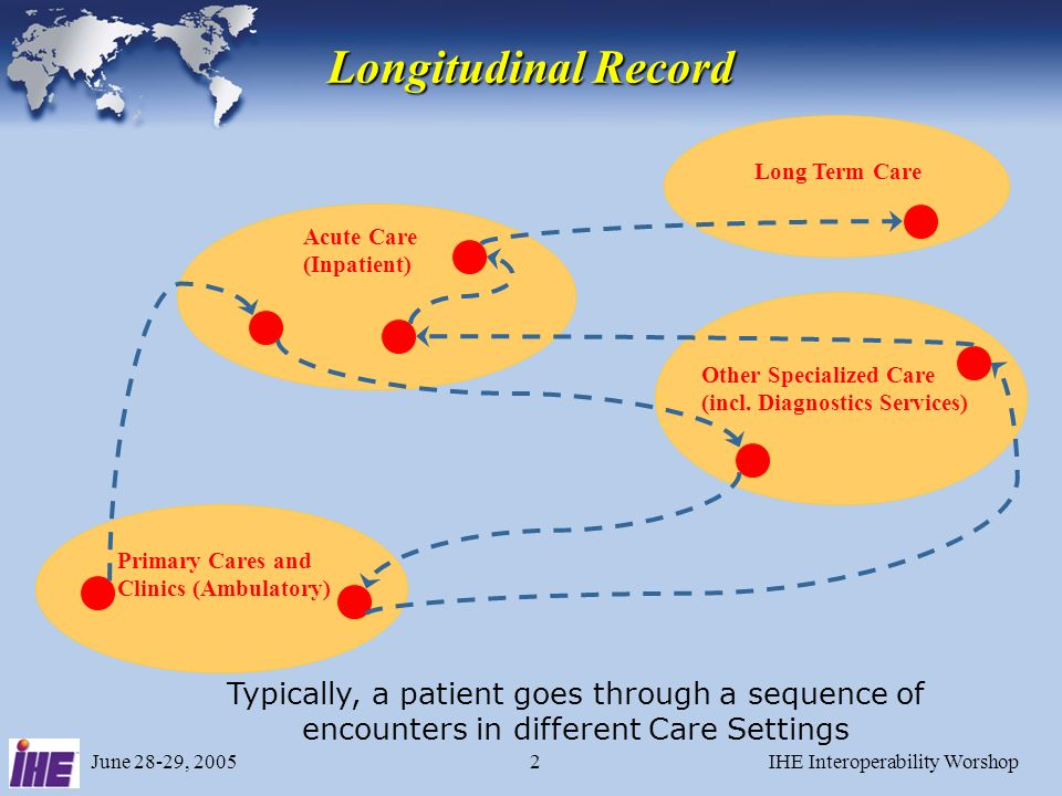 June 28-29, 2005IHE Interoperability Worshop2 Acute Care (Inpatient) Primary Cares and Clinics (Ambulatory) Long Term Care Other Specialized Care (incl.