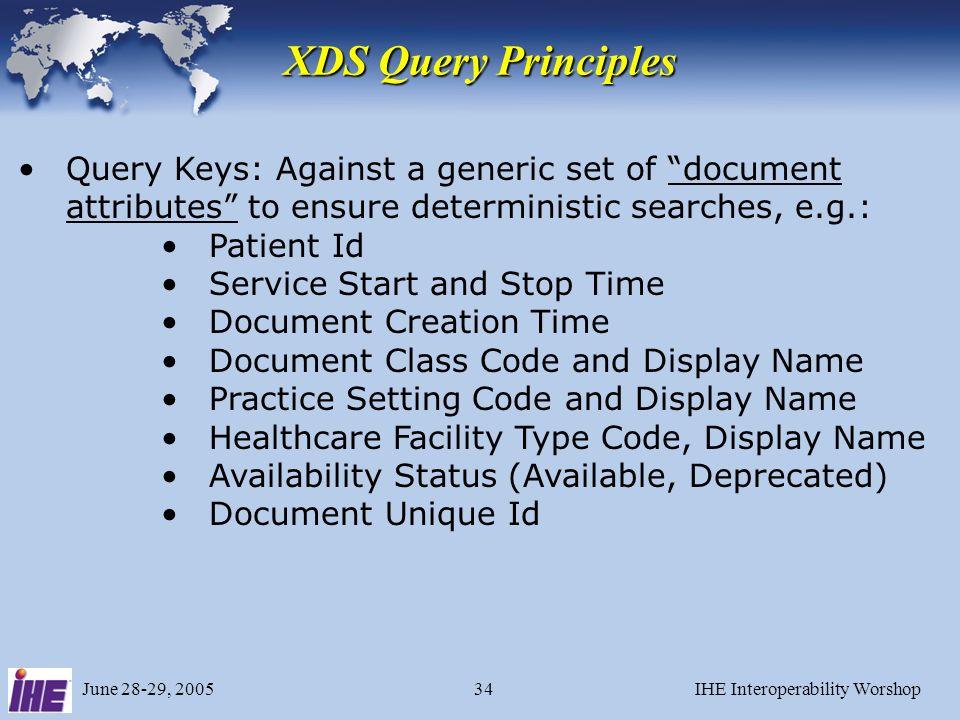 June 28-29, 2005IHE Interoperability Worshop33 XDS Query Model