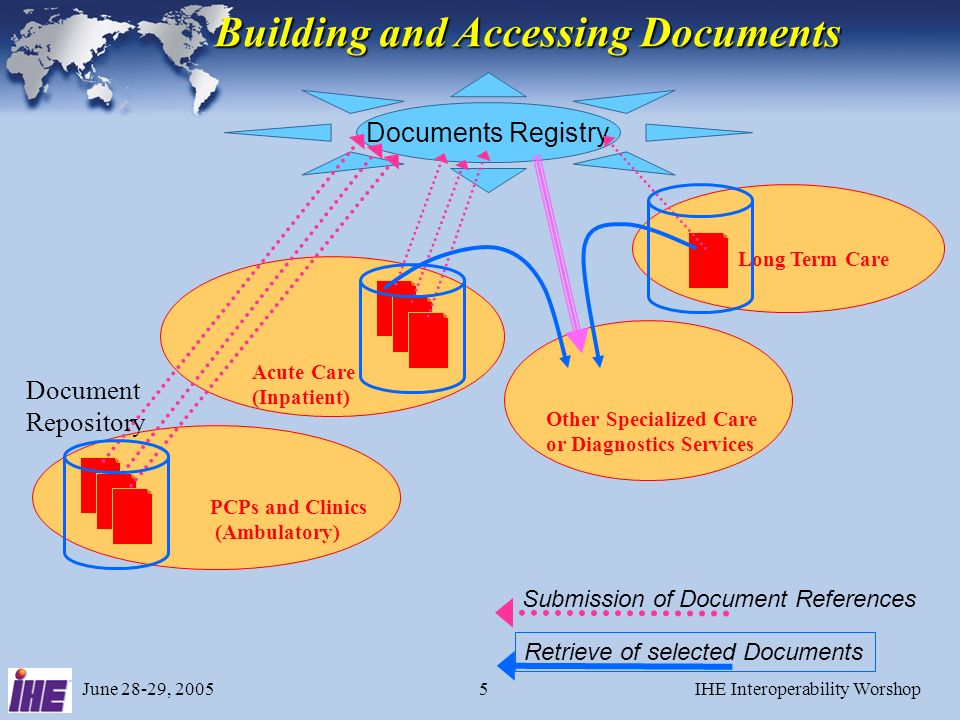 June 28-29, 2005IHE Interoperability Worshop15 XDS Actors and Transactions Document Consumer Retrieve Document Query Documents Patient Identity Source Patient Identity Feed Document Source Document Registry Document Repository Provide&Register Document Se t Register Document Set