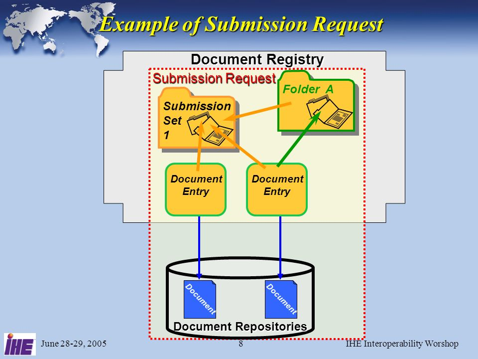 June 28-29, 2005IHE Interoperability Worshop28 Created by a single Document Source through a single Provide & Register Document Set transaction.