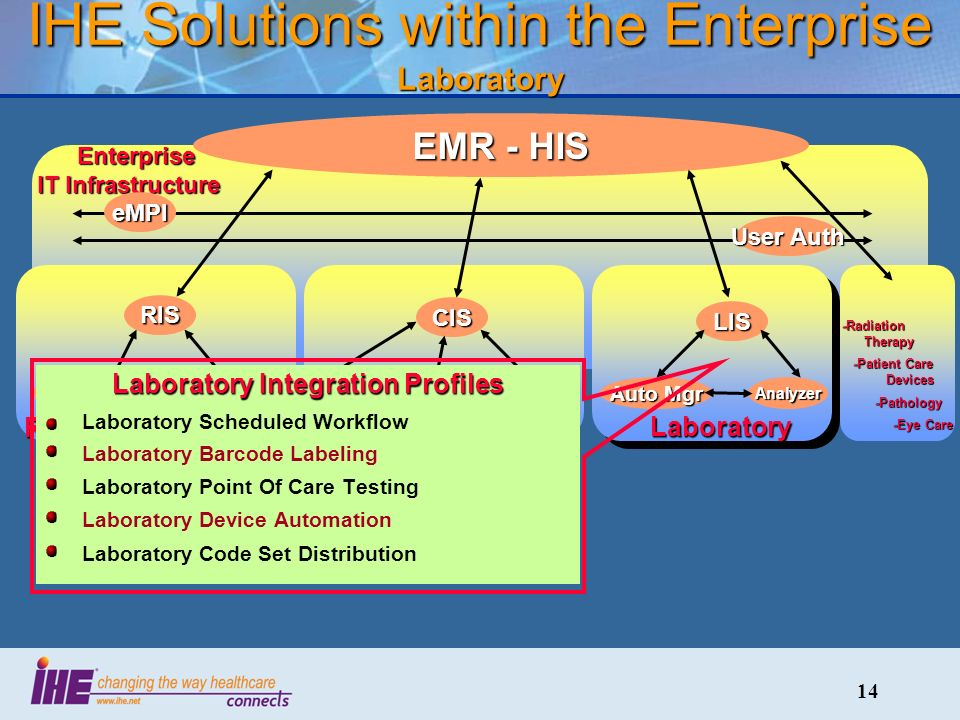 14 IHE Solutions within the Enterprise Laboratory Radiology CardiologyLaboratory Enterprise IT Infrastructure Enterprise IT Infrastructure EMR - HIS RIS PACS Img Acq CIS CathECG LIS Auto Mgr Analyzer -Radiation Therapy -Patient Care Devices -Patient Care Devices -Pathology -Pathology -Eye Care -Eye Care Laboratory Integration Profiles Laboratory Scheduled Workflow Laboratory Barcode Labeling Laboratory Point Of Care Testing Laboratory Device Automation Laboratory Code Set DistributioneMPI User Auth