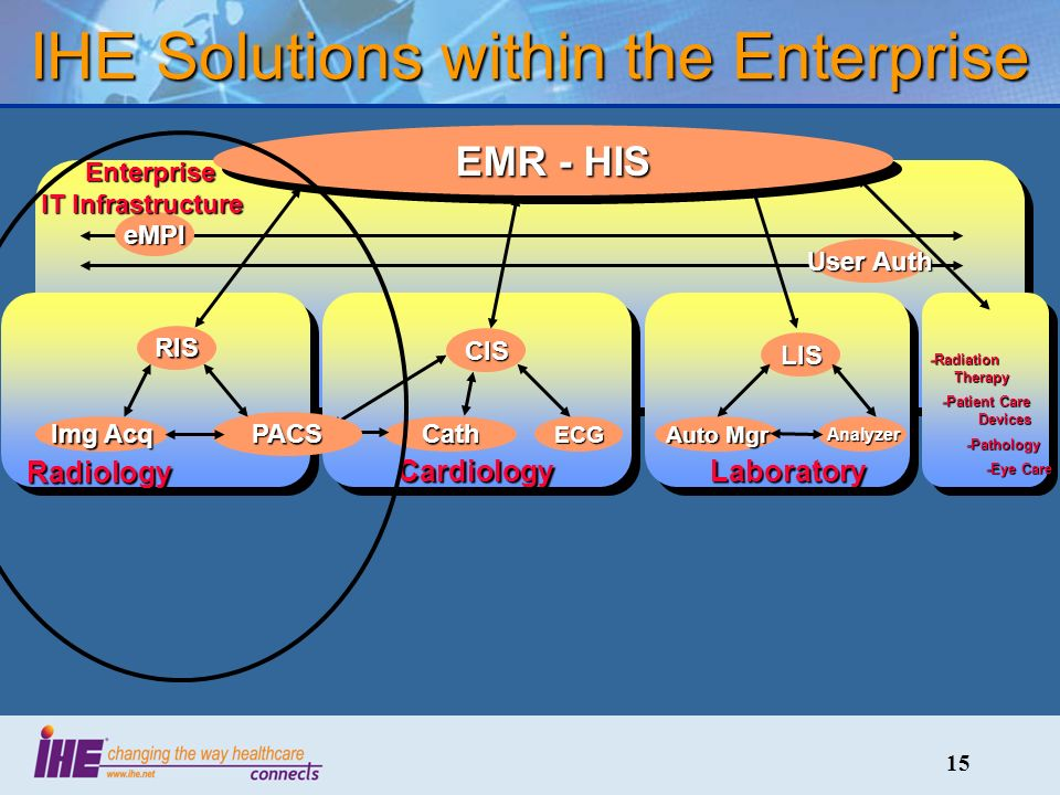 15 IHE Solutions within the Enterprise eMPI User Auth Enterprise IT Infrastructure Enterprise IT Infrastructure Laboratory LIS Auto Mgr Analyzer EMR - HIS Cardiology CIS CathECG Radiology RIS PACS Img Acq -Radiation Therapy -Patient Care Devices -Patient Care Devices -Pathology -Pathology -Eye Care -Eye Care