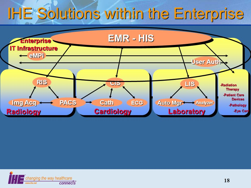 18 IHE Solutions within the Enterprise eMPI User Auth Enterprise IT Infrastructure Enterprise IT Infrastructure Laboratory LIS Auto Mgr Analyzer EMR - HIS Cardiology CIS CathECG Radiology RIS PACS Img Acq -Radiation Therapy -Patient Care Devices -Patient Care Devices -Pathology -Pathology -Eye Care -Eye Care