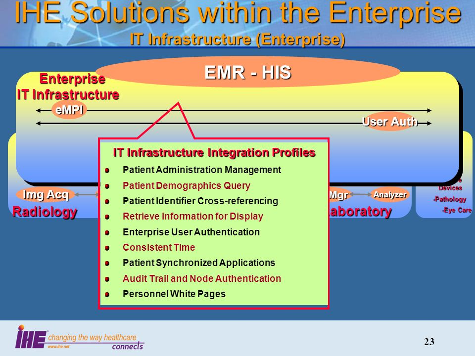 23 IHE Solutions within the Enterprise IT Infrastructure (Enterprise) Radiology CardiologyLaboratory RIS PACS Img Acq CIS CathECG LIS Auto Mgr Analyzer -Radiation Therapy -Patient Care Devices -Patient Care Devices -Pathology -Pathology -Eye Care -Eye CareeMPI User Auth EMR - HIS IT Infrastructure Integration Profiles Patient Administration Management Patient Demographics Query Patient Identifier Cross-referencing Retrieve Information for Display Enterprise User Authentication Consistent Time Patient Synchronized Applications Audit Trail and Node Authentication Personnel White Pages Enterprise IT Infrastructure Enterprise IT Infrastructure