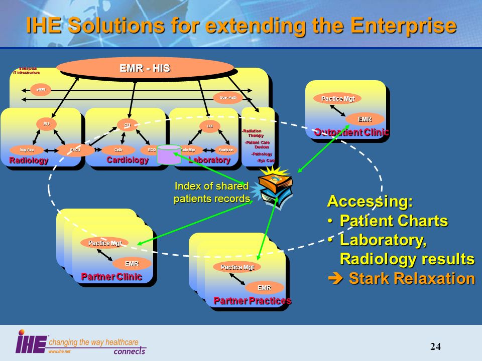 24 IHE Solutions for extending the Enterprise eMPI User Auth Enterprise IT Infrastructure Enterprise IT Infrastructure Laboratory LIS Auto Mgr Analyzer EMR - HIS Cardiology CIS CathECG Radiology RIS PACS Img Acq -Radiation Therapy -Patient Care Devices -Patient Care Devices -Pathology -Pathology -Eye Care -Eye Care Outpatient Clinic EMR Pactice Mgt Partner Clinic EMR Pactice Mgt Practice EMR Partner Clinic EMR Pactice Mgt Partner Clinic EMR Pactice Mgt Practice EMR Partner Practices EMR Pactice Mgt Index of shared patients records Accessing: Patient ChartsPatient Charts Laboratory, Radiology resultsLaboratory, Radiology results Stark Relaxation Stark Relaxation