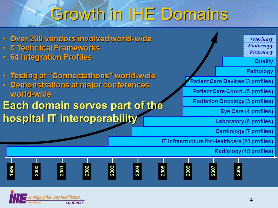 4 Growth in IHE Domains Radiology (18 profiles) IT Infrastructure for Healthcare (20 profiles) Cardiology (7 profiles) Laboratory (6 profiles) Radiation Oncology (3 profiles) Patient Care Coord.