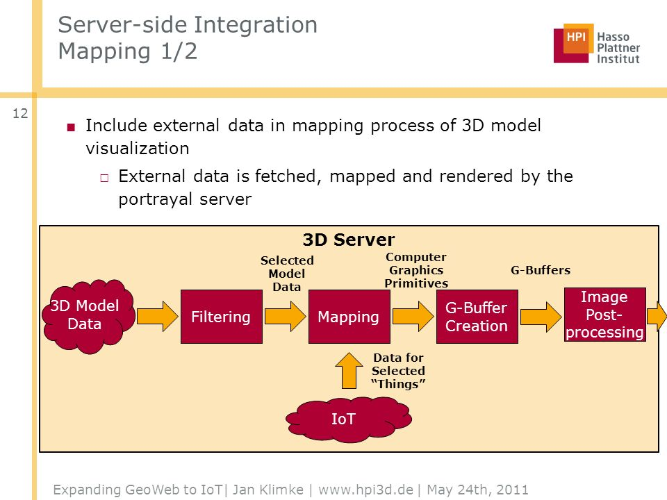 Server-side Integration Mapping 1/2 Include external data in mapping process of 3D model visualization External data is fetched, mapped and rendered by the portrayal server Expanding GeoWeb to IoT| Jan Klimke | www.hpi3d.de | May 24th, 2011 3D Server FilteringMapping G-Buffer Creation 3D Model Data Selected Model Data Computer Graphics Primitives IoT Data for Selected Things Image Post- processing G-Buffers 12